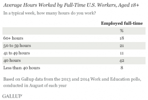the 47 hour work week