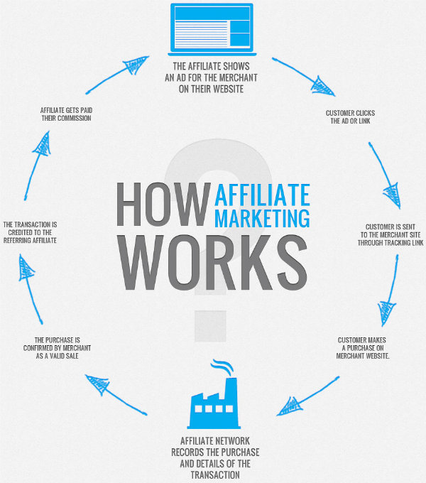 what is an affiliate marketing business