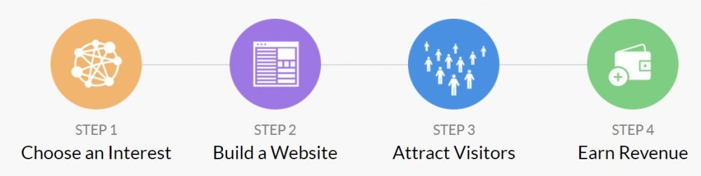 chart showing 4 step process of building an affiliate website
